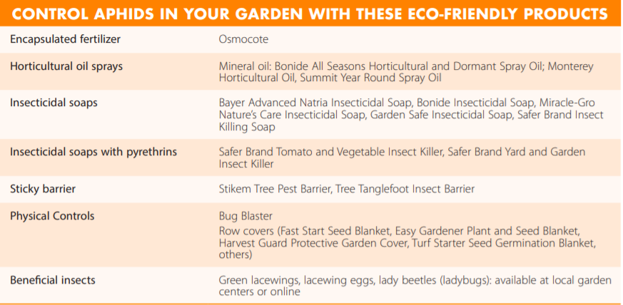 Table with information on controlling aphids in your garden with eco-friendly products